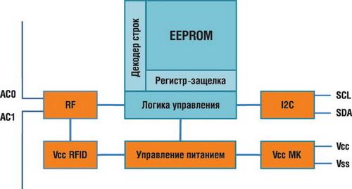 Структурная схема EEPROM M24LRxxx
