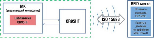 Типовая структура RFID-считывателя на базе CR95HF