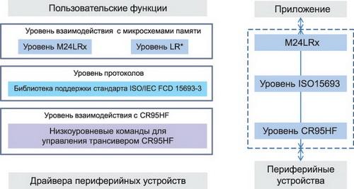 Структура библиотеки для работы с трансивером CR95HF