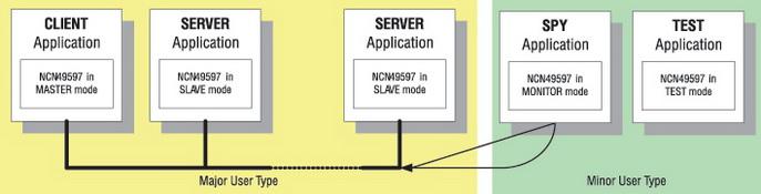 Пример использования PLC-модемов NCN49597/49599