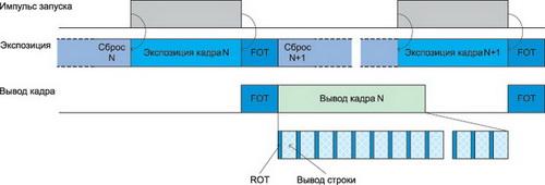 Временная диаграмма триггерного режима (Master)