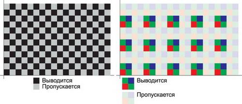 Прореживание изображения как режим фрагментирования