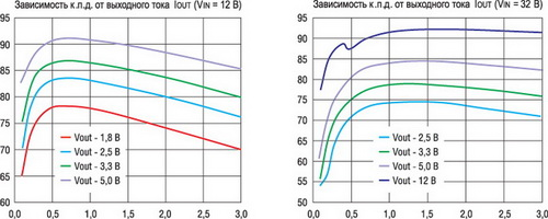Графики зависимости КПД от тока в нагрузке для ИПСН ST1S14