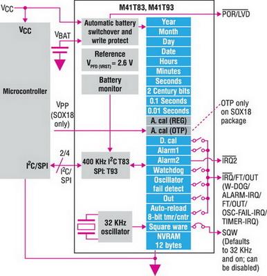 Блок-схема M41T83