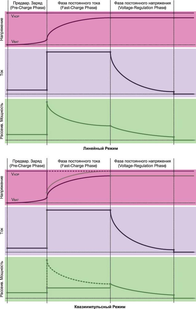Линейный и квазиимпульсный режим заряда в микросхемах L6924D и L6924U