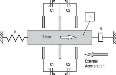 Схема емкостного датчика ускорения