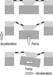Схема работы пьезорезистивного датчика ускорения
