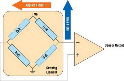 Принцип работы магнитометра