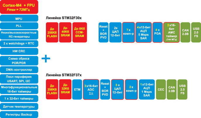 Микроконтроллеры STM32F3