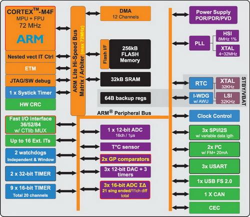 Структурная схема STM32F37x