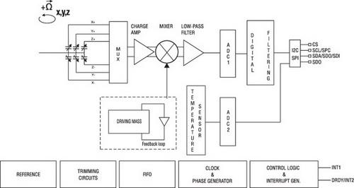 гироскоп схема подключения