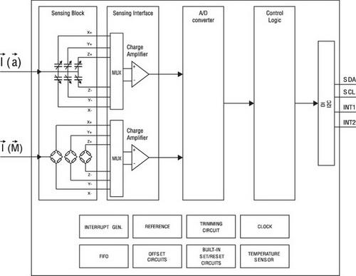 Блок-схема LSM303DLHC