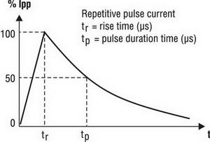 Форма повторяющегося импульса тока