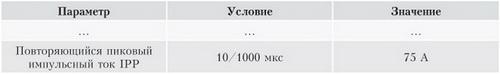 Пример строки из таблицы параметров супрессоров