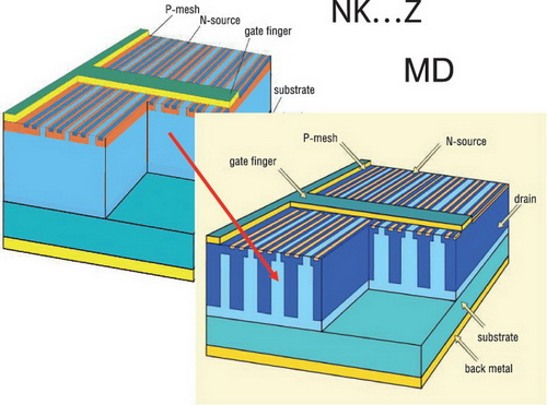 Сравнение структуры транзисторов в технологиях SuperJunction и MDmesh