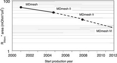 Снижение RDS(on) по мере развития технологий производства