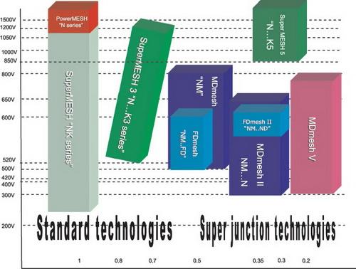 Спектр технологий производства транзисторов