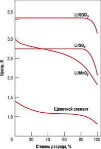 Разрядные кривые ХИТ