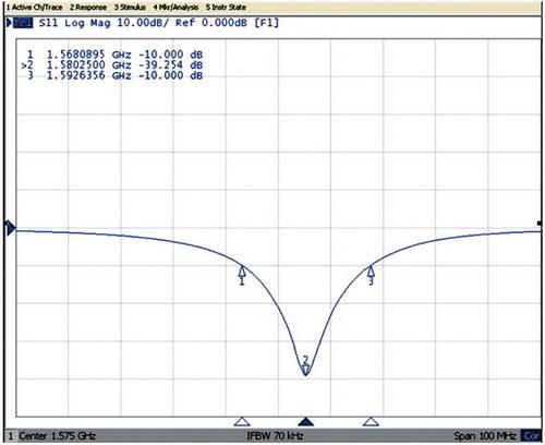 График обратных потерь для GPS-антенны ANT2525B00BT1575A