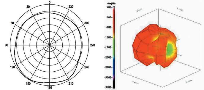 Примеры 2D- и 3D-представления диаграммы направленности типичной широкополосной антенны