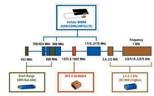 Частотные диапазоны антенн из номенклатуры компании Yageo