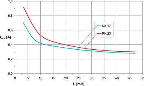 Зависимость допустимого среднеквадратического значения тока дросселей серии RK от индуктивности катушек