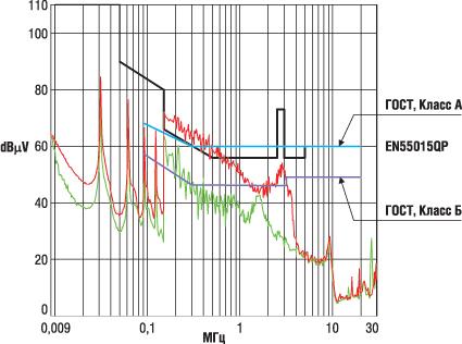 Спектр напряжения помехи электронного балласта при использовании фильтра RK без Bypass (красный цвет) и фильтра RK с Bypass (зеленый цвет)