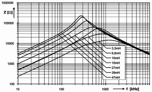 Импеданс фильтров серии RK-17 в синфазном режиме в зависимости от частоты