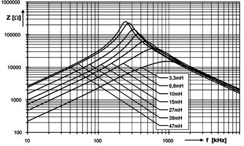 Импеданс фильтров серии RK-23 в синфазном режиме в зависимости от частоты