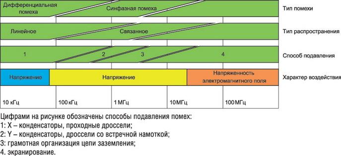 Диаграмма типов помех и методов их подавления
