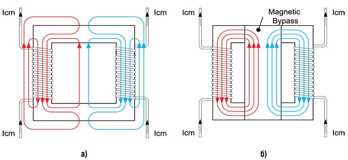 Силовые линии магнитного поля дросселя без Bypass (а) и дросселя с Bypass (б)
