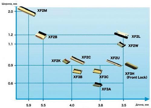 Соединители для шлейфов и гибких печатных плат семейства XF