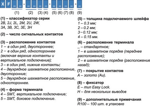 Система обозначений разъемов семейства XF