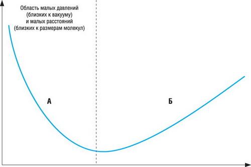 Зависимость электрической прочности газа от давления и расстояния между электродами (закон Пашена)