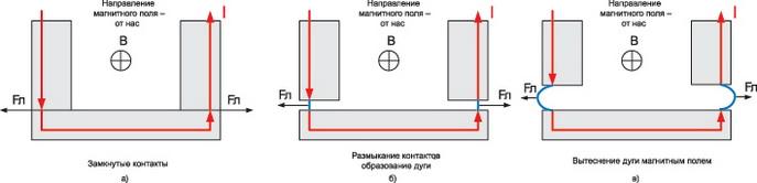 Принцип работы магнитного обдува