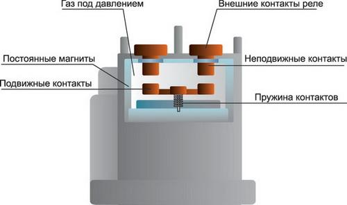 Конструкция реле семейства G9E на примере G9EA