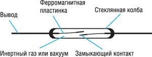 Устройство простейшего геркона с контактной группой типа А (нормально разомкнутые контакты)