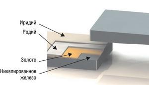 Структура контактной группы NiFe-Au-Ro-Ir