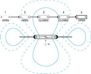 Взаимодействие постоянного магнита с магнитоуправляемым контактом