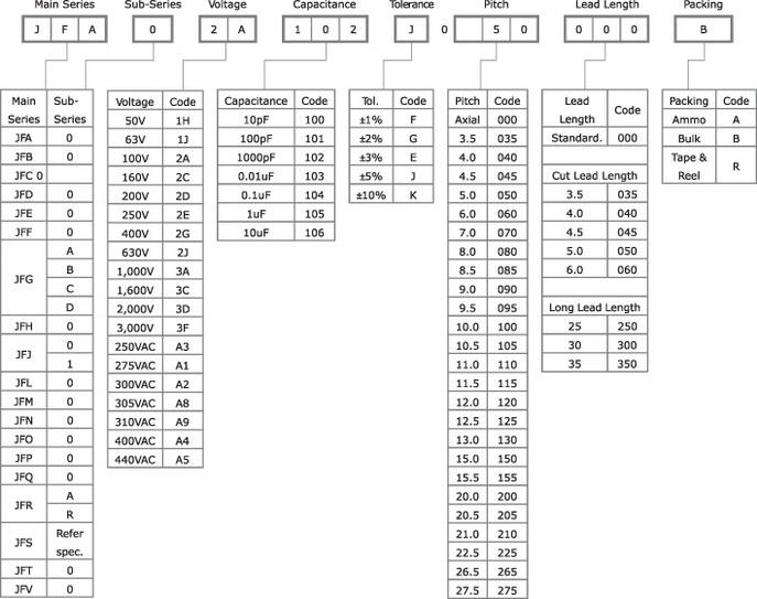 Система именования пленочных конденсаторов компании JB Capacitors