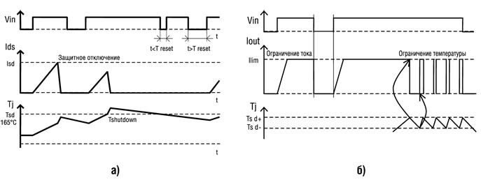 Методы защита IPS от перегрузки по току и перегрева