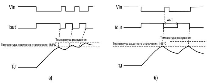 Необходимой при коммутации индуктивной нагрузки (рисунок 5). Быстрое