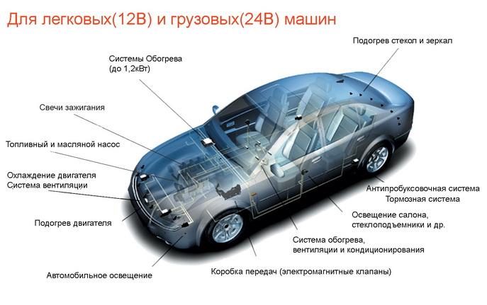Применение IPS в автомобильной технике
