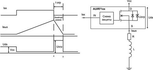Функция активного ограничения тока