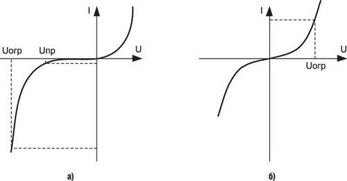 диода (а) и варистора(б)