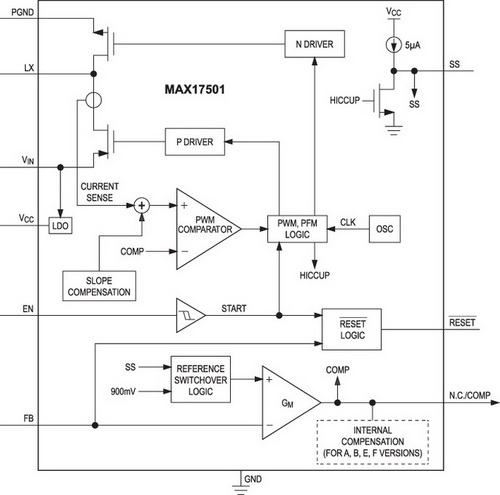 Структурная схема MAX17501