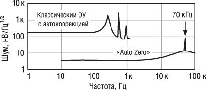 Типовая зависимость «шум/частота» ОУ с «AutoZero»