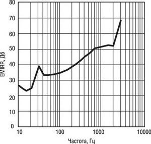 График подавления электромагнитных помех