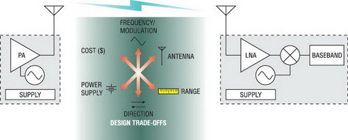 Основные аспекты выбора частотного диапазона при разработке беспроводных систем