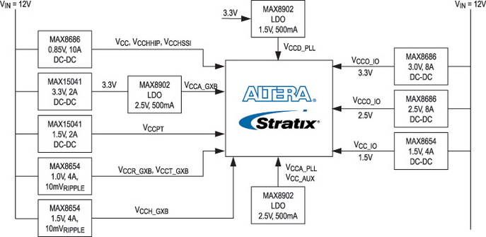 Пример реализации системы питания ПЛИС Altera Stratix V